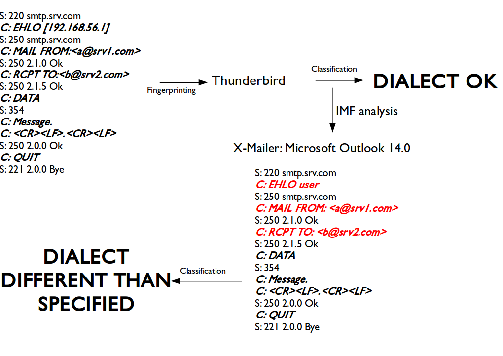 Analysis of SMTP dialects | SISSDEN